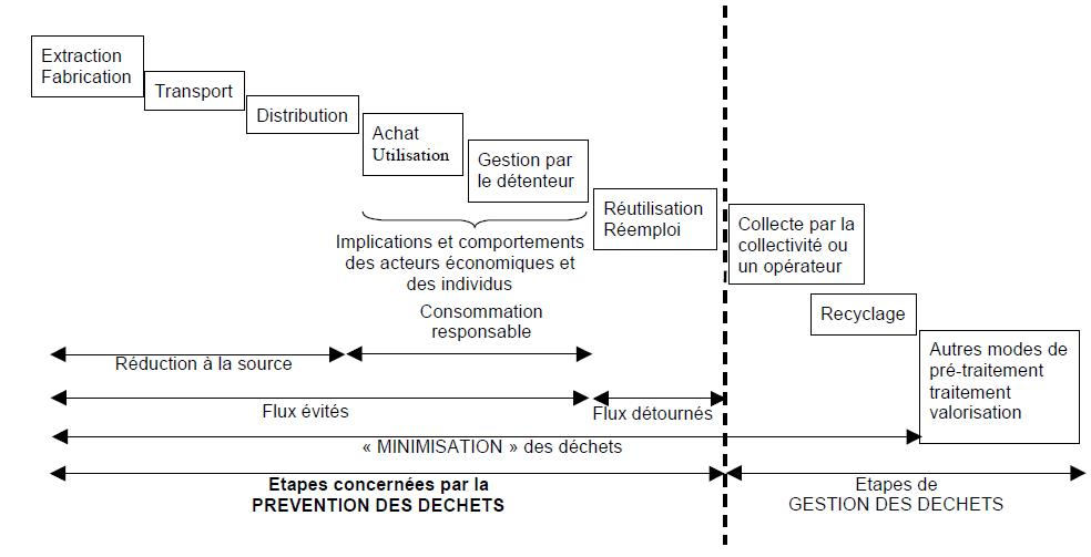 n°5, 1 LA PREVENTION DES DECHETS